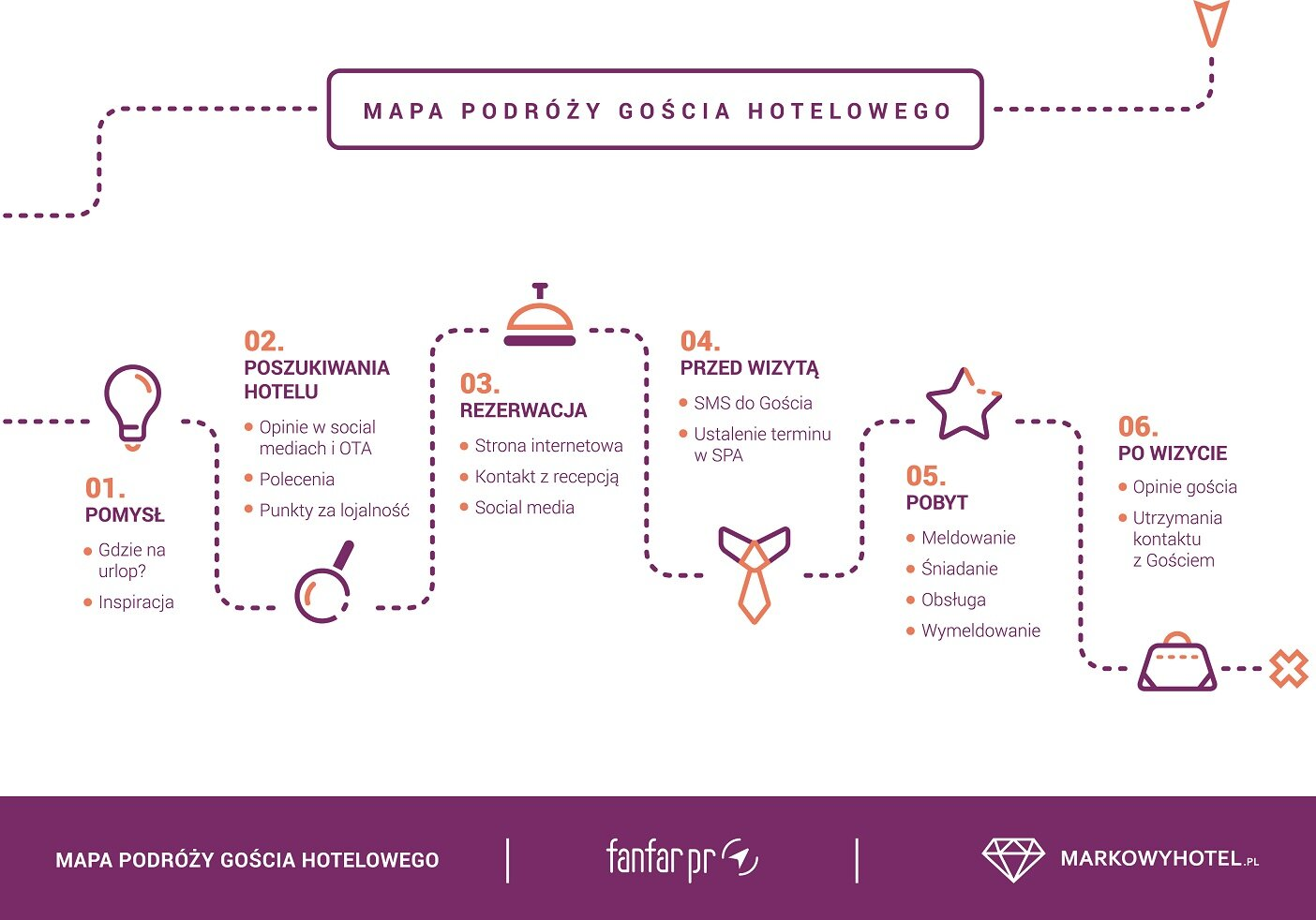 mapa podróży klienta gościa hotelowego customer journey map